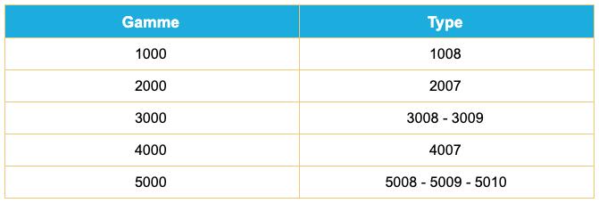 Prorata-Tableau-filtres-gamme-appareil-Erlab